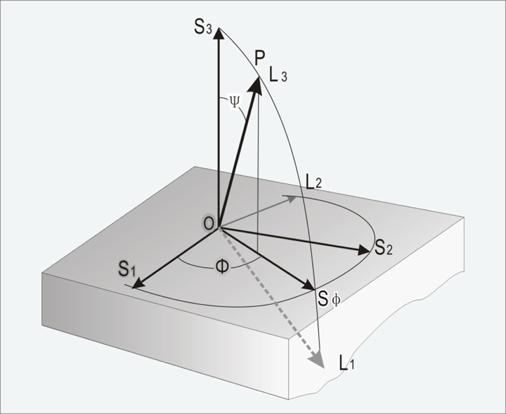 三轴应力检测(φ=0, 45, 90度)